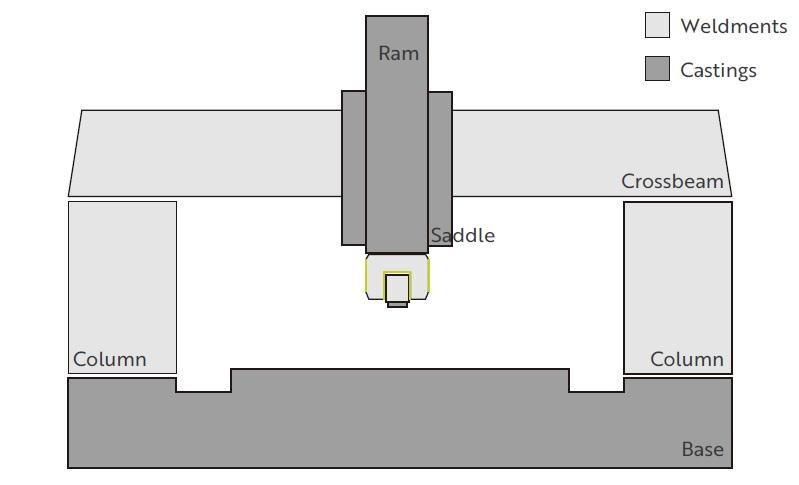 Casting-made saddle, ram and base